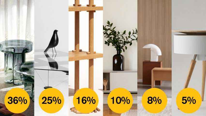 Dezeen Awards 2021 public vote furniture design