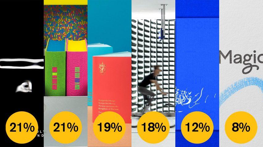 Dezeen Awards 2021 public vote graphic design