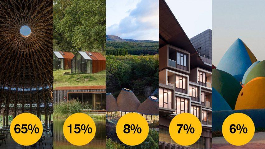 Dezeen Awards 2021 public vote hospitality building