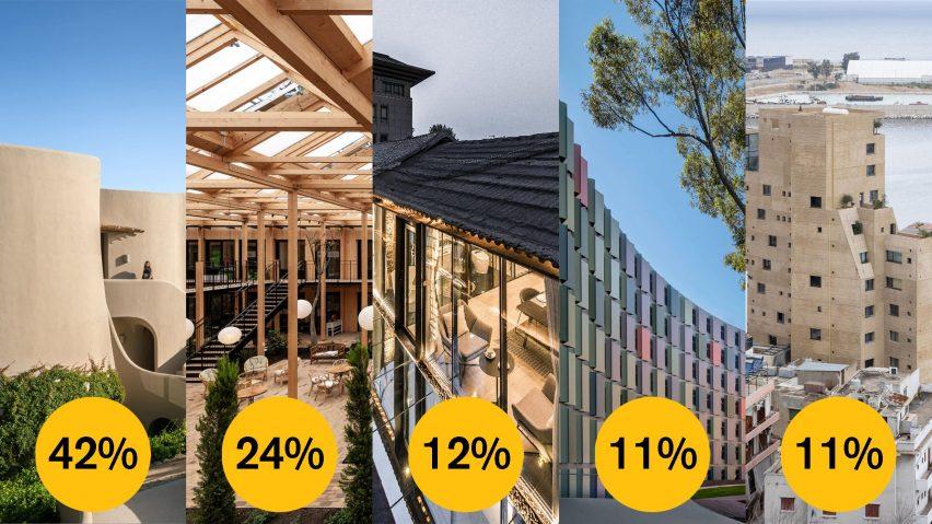 Dezeen Awards 2021 public vote housing project