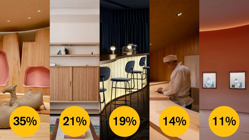 Dezeen Awards 2021 public vote interior design studio of the year