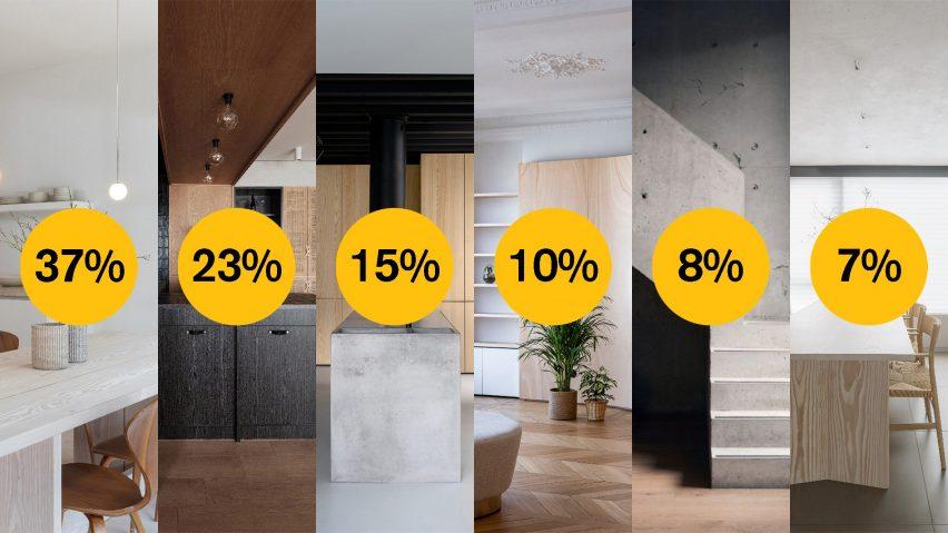 Dezeen Awards 2021 pubic vote apartment interior