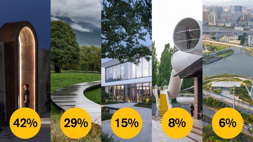 Dezeen Awards 2021 public vote landscape project