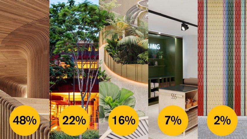 Dezeen Awards 2021 public vote large retail interior