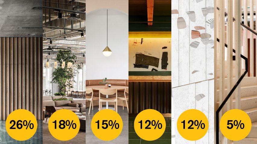 Dezeen Awards 2021 public vote large workspace interior
