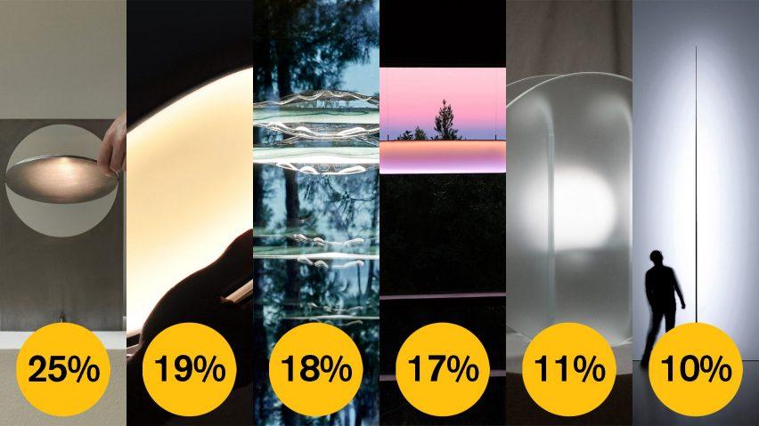 Dezeen Awards 2021 public vote lighting design