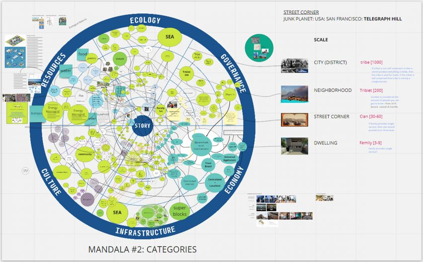 A blue and green circular plan for Planet Junk