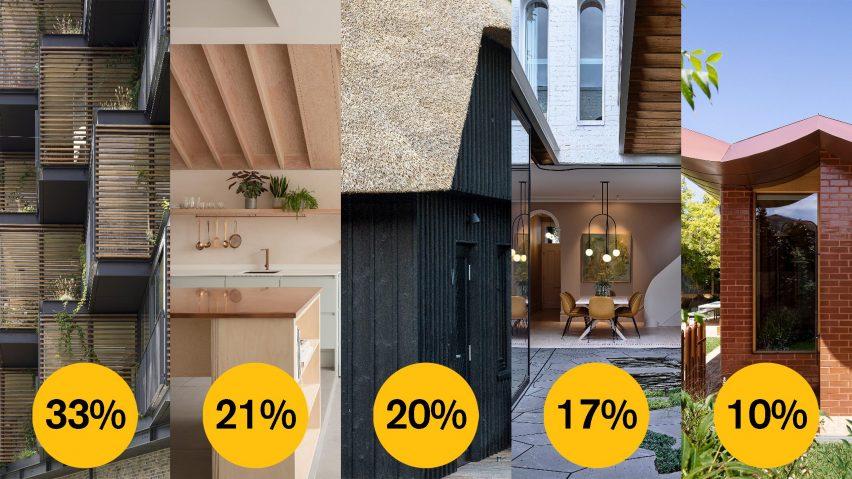 Dezeen Awards 2021 public vote residential rebirth