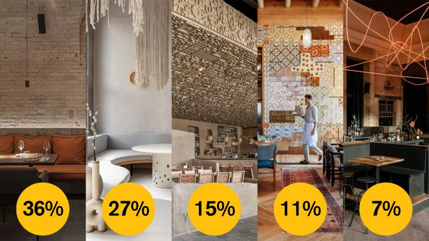 Dezeen Awards 2021 public vote restaurant and bar interior
