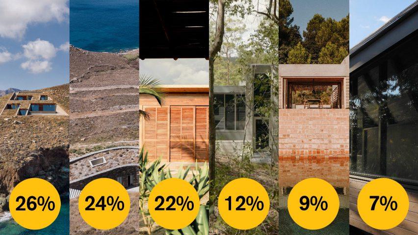 Dezeen Awards 2021 public vote rural house