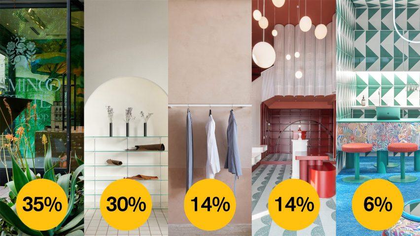 Dezeen Awards 2021 public vote small retail interior
