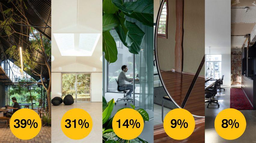 Dezeen Awards 2021 public vote small workspace interior