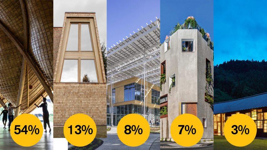 Dezeen Awards 2021 public vote sustainable building