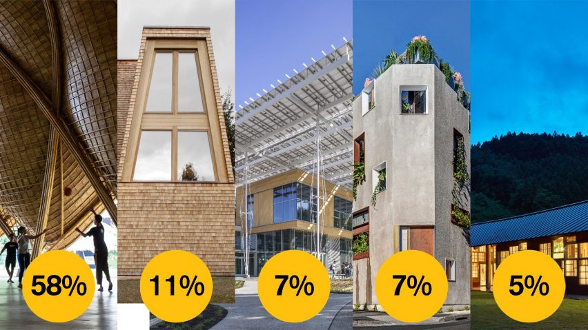 Dezeen Awards 2021 public vote sustainable design