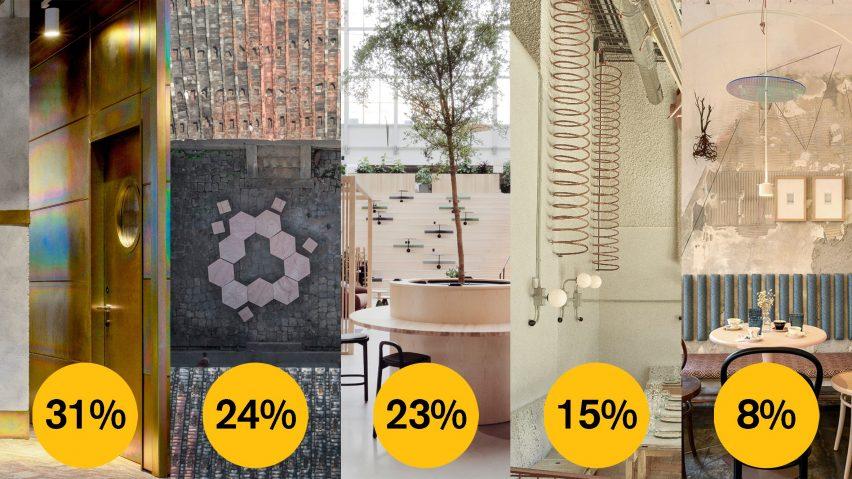 Dezeen Awards 2021 sustainable interior