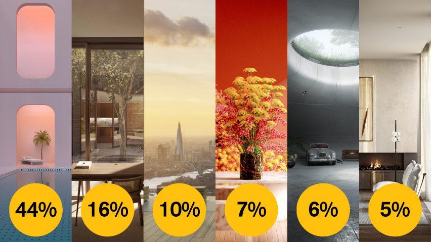 Dezeen Awards 2021 public vote visualisation of the year