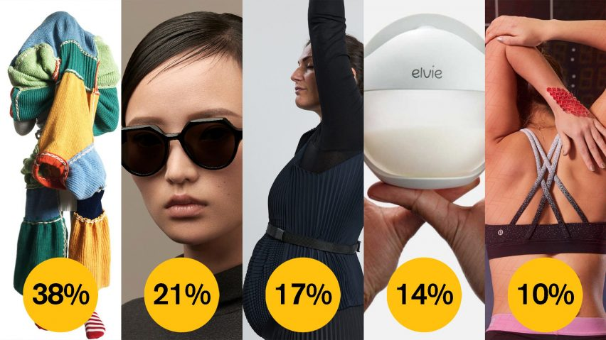 Dezeen Awards 2021 public vote wearable design