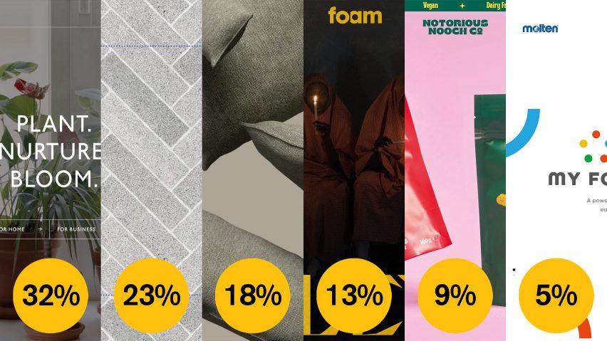 Dezeen Awards 2021 public vote website of the year brand