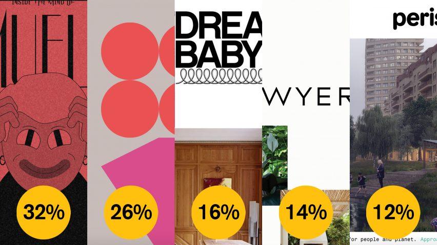 Dezeen Awards 2021 public vote website of the year (architecture, interiors, design)