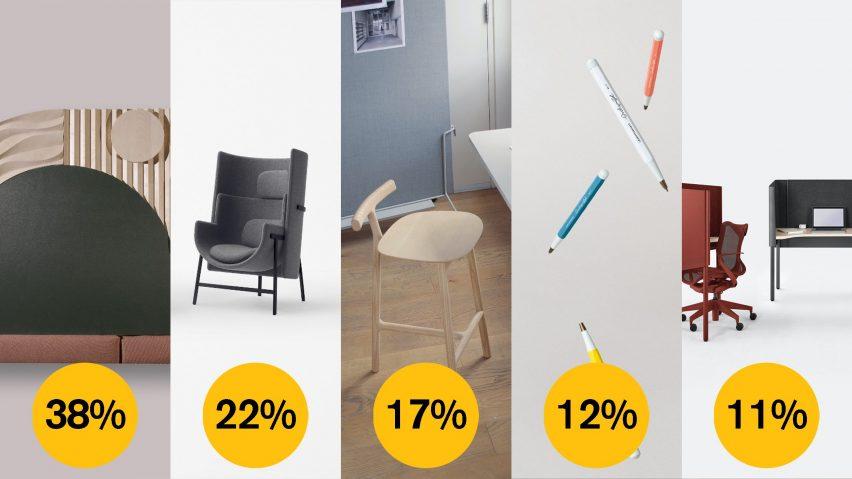 Dezeen Awards 2021 public vote workplace design